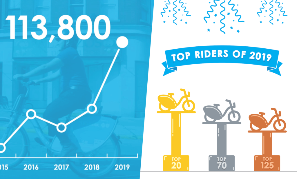 a podium of top rider trophies next to a graph of increasing rides